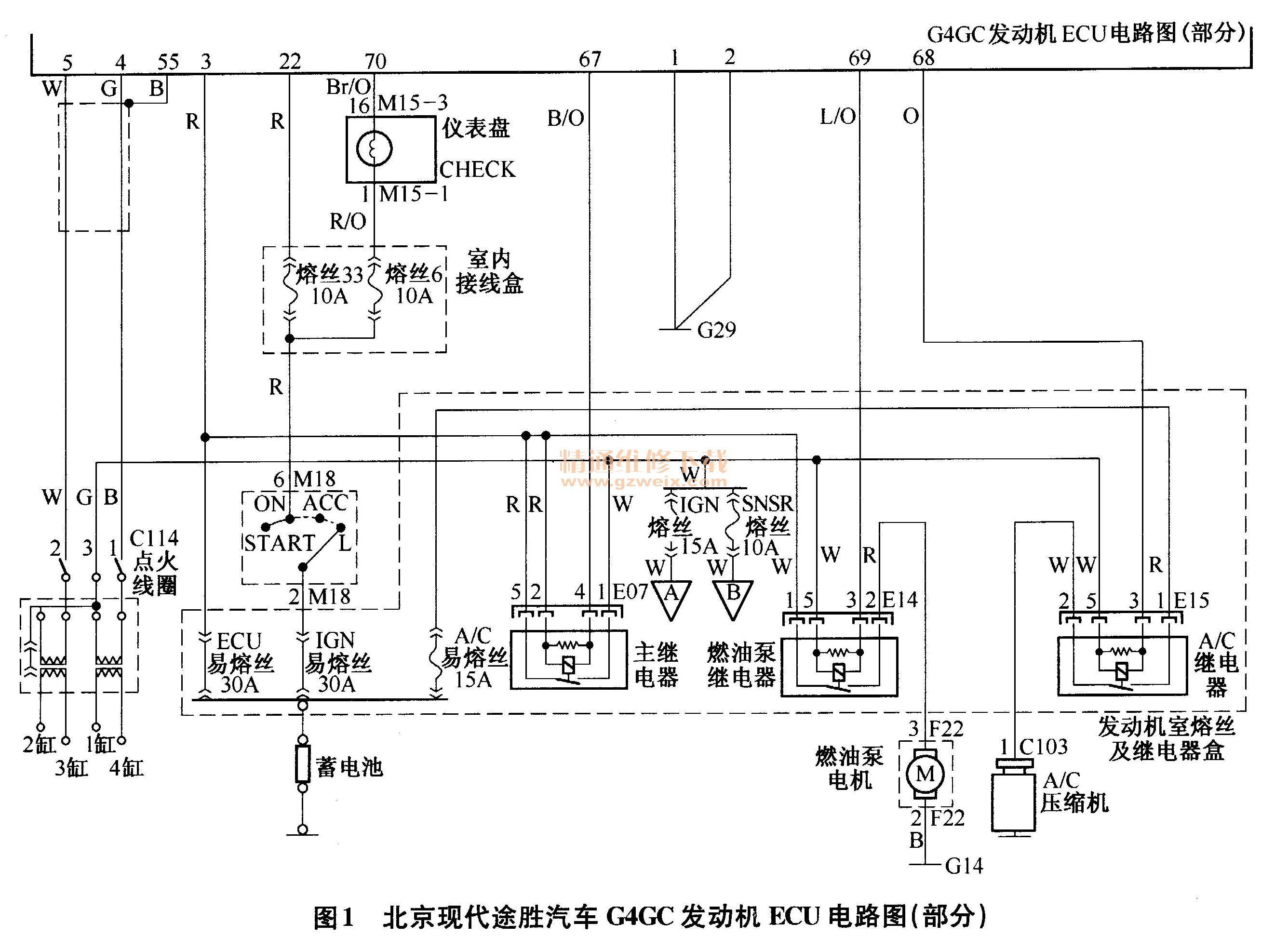 一辆行驶里程约7万km、装备2. 0L型号G4GC发动机、手动挡变速器的四轮驱动北京现代途胜。该车辆正常行驶时,发动机突然熄火,再次启动不着火。据驾驶人介绍,该车因事故曾就近到某修理厂检修,并对比更换曲轴位置传感器及动力控制模块PCM。 故障诊断:电喷发动机的ECU只有在供电、搭铁均良好的条件下,才能正常工作。发动机的供电包括常电源,即从蓄电池有一条线路直接通到发动机ECU,不受点火开关控制;另外还包括受点火开关控制的ON/ST电源,该电源同时给发动机ECU提供点火开关工作状态信号。当发动机缺失常电或者O