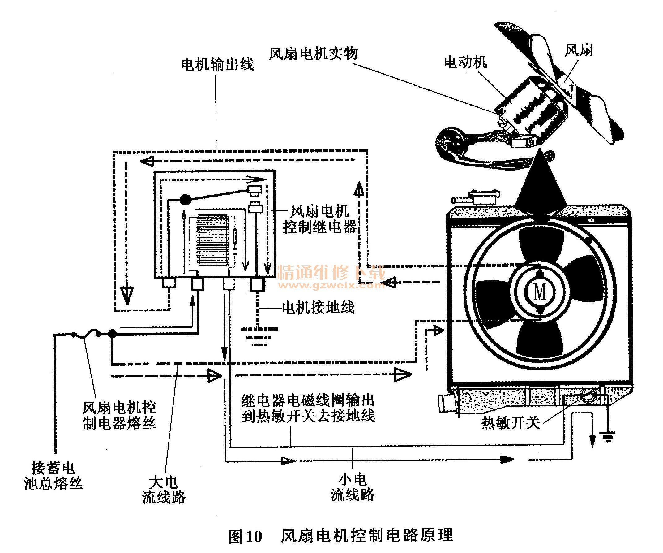 汽车发动机冷却系统的工作原理图片
