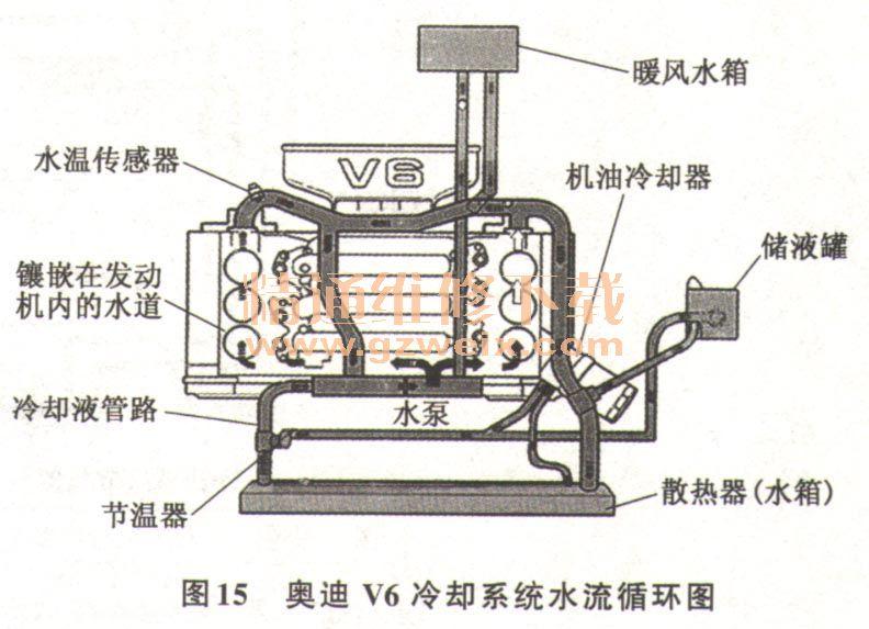 汽车发动机冷却系统的工作原理