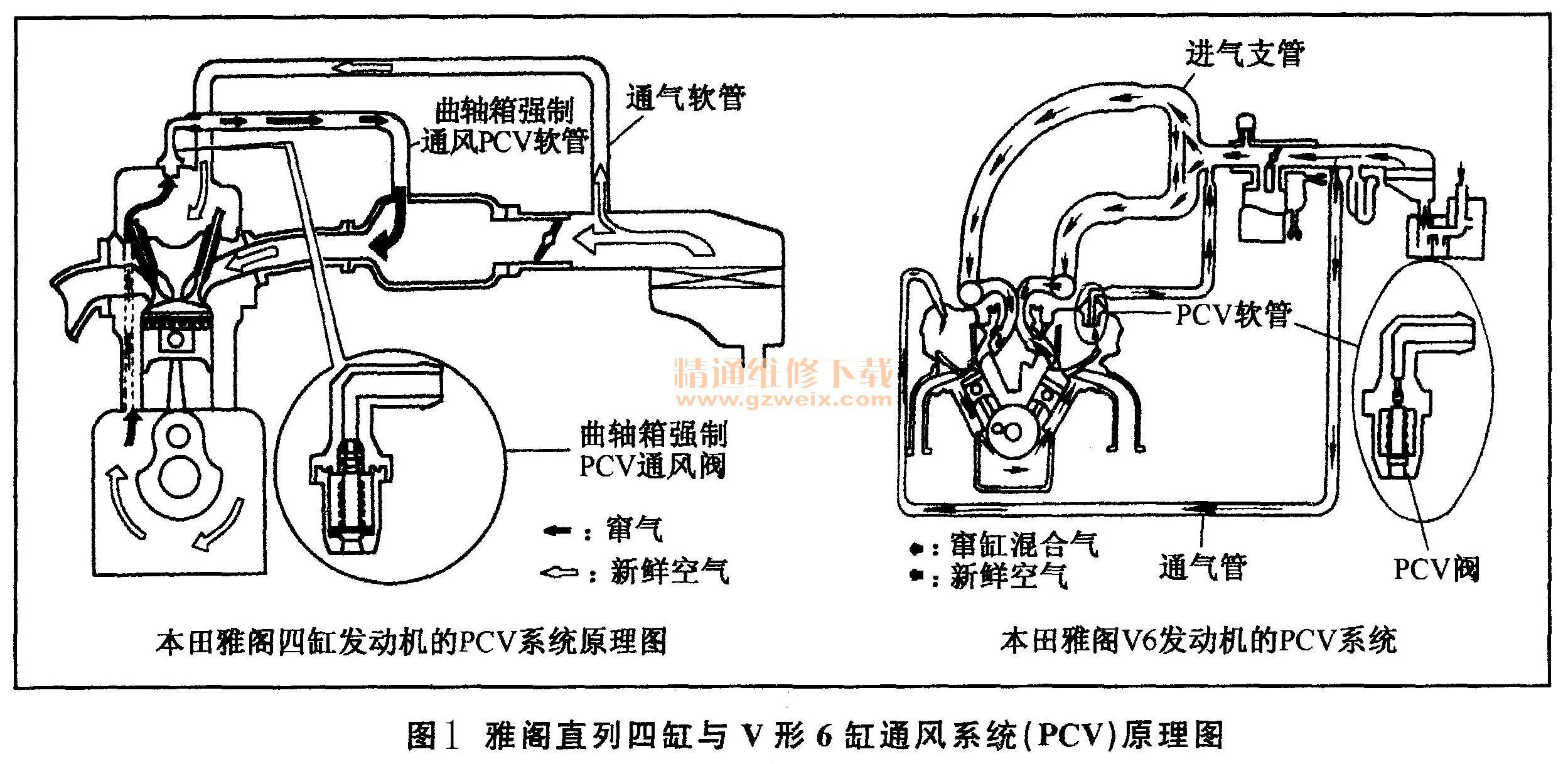 本田雅阁曲轴箱强制通风系统结构与检修