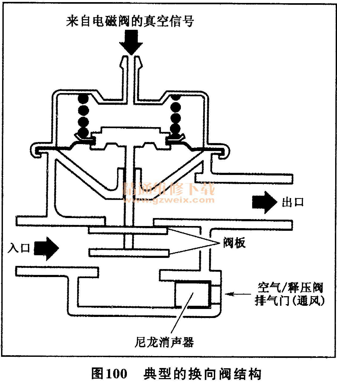 3.换向阀 在发动机减速过程中,换向阀将气泵的压缩空气排到大气中去,避免浓混合气和额外的氧气发生反应引起回火(图100)。在发动机减速时,换向阀接受进气管真空信号控制阀的控制。该阀由一个真空室、膜片和弹簧组成。换向阀控制阀板在两个阀座之间移动从而控制开关运动。在节气门开度逐渐减小的减速过程中,发动机的真空度很高,使阀室中的膜片能够克服弹簧的弹力,从而打开通道将气流引导进入一个小消声器中,这个小消声器一般装在泵上。  另外一个防回火的装置是Gulp阀(图101)、 Gulp阀由膜片室、弹簧和内部一个通常关闭