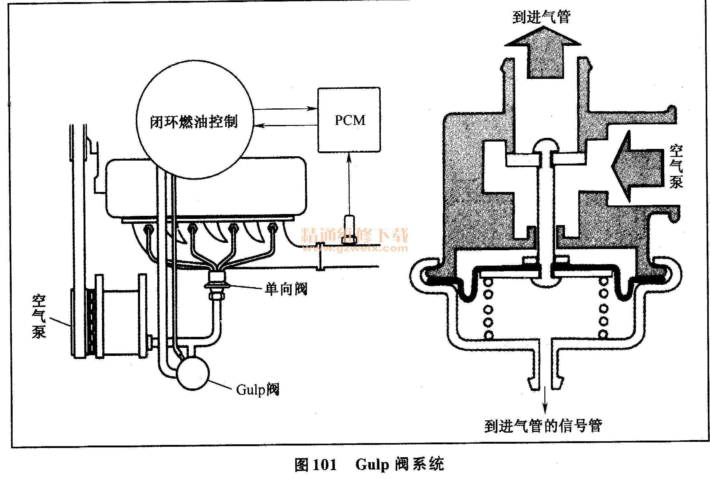 在减速过程中,真空信号迫使膜片克服弹簧弹力,将阀打开.图片