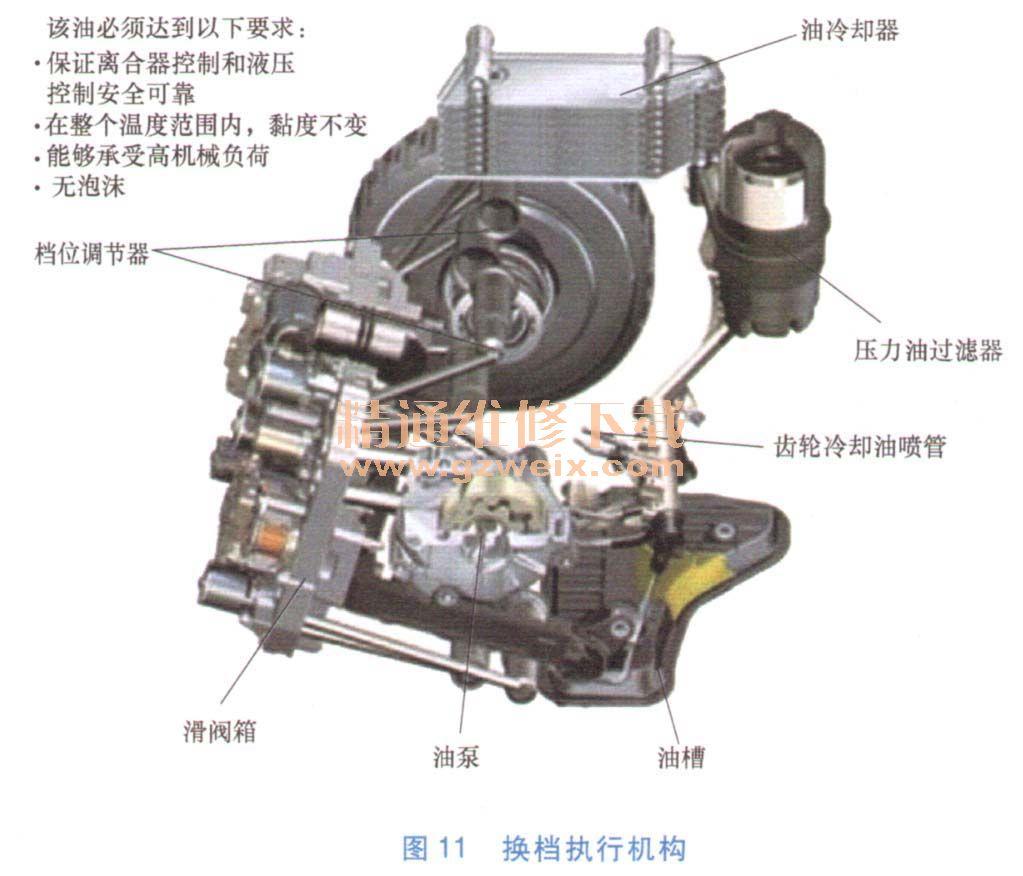 详解双离合变速器构造原理与检修
