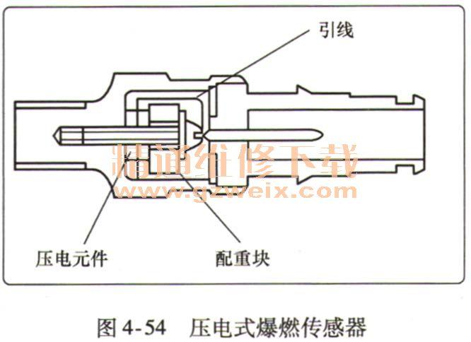 电控点火系统元件----点火器,爆燃传感器的检测