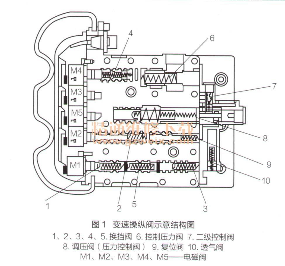 变速器控制电路由控制器(est-17型),电磁阀(m1~m5),换挡手柄