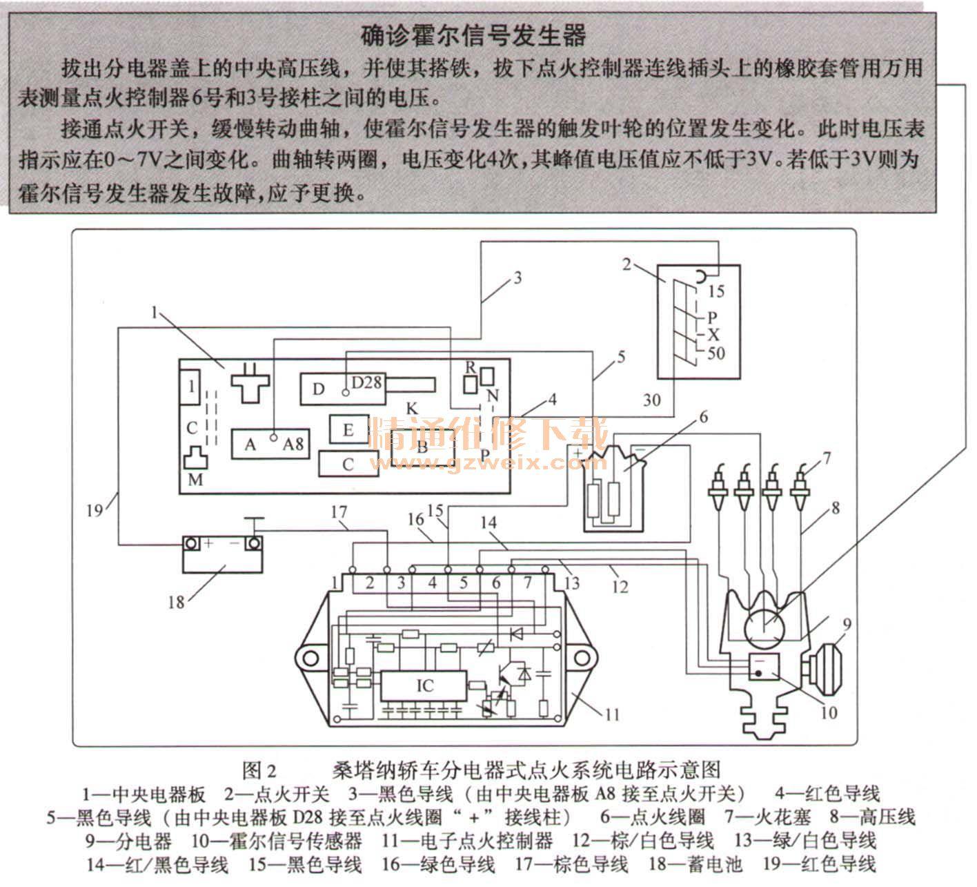 """1.高压电路的检查 采用""""模拟霍尔信号发生器动作的方法""""检查高压电路,步骤如下。 关掉点火开关,打开分电器,转动曲轴,使分电器触发叶片不在霍尔集成电路块与永久磁铁之间的间隙中。拔出分电器盖上的中央高压线,使其端部距离气缸体5~7mm,将点火开关开到点火位置,用小螺钉旋具在霍尔信号发生器的中间轻轻地插入和拔出,以模拟触发叶轮叶片在间隙中的动作。 若此时高压线端部有高压火花产生,则表明霍尔信号发生器、点火控制器、点火线圈、及其连接导线的性能正常。而故障在高压电路。 反之,若无高压火花产"""