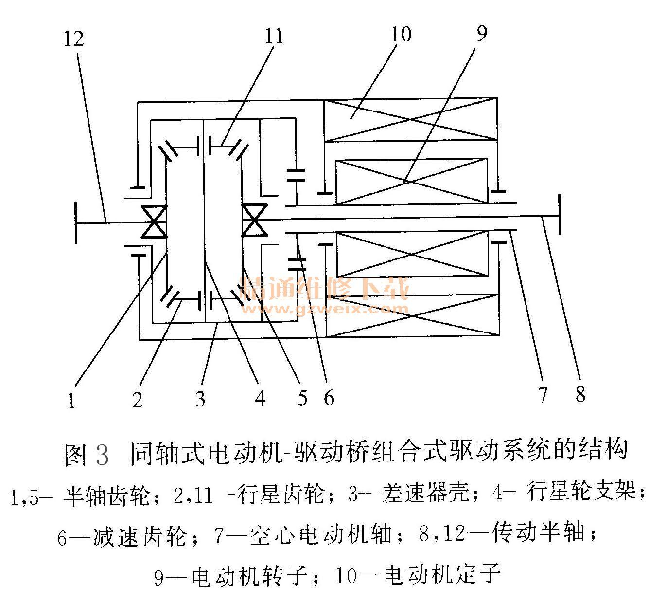 """双联式电动机一驱动桥组合式驱动系统双联式电动机一驱动桥组合式驱动系统取消了齿轮传动机构,完全实现了""""机电一体化""""传动方式。它由左右两个永磁电动机直接通过半轴带动车轮转动。左右两个电动机由中央控制器的电控差速模块控制,形成机电一体化的差速器,使驱动系统的结构大大简化,重量显著降低,它要比一般机械式差速器可靠和轻便。如图4所示为由两个永磁电动机组成的双电动机驱动系统的结构。双电动机驱动桥传动系统和相同功率的单电动机驱动桥传动系统相比较,电动机的直径要小得多,所以可以将双联式电动机驱动"""