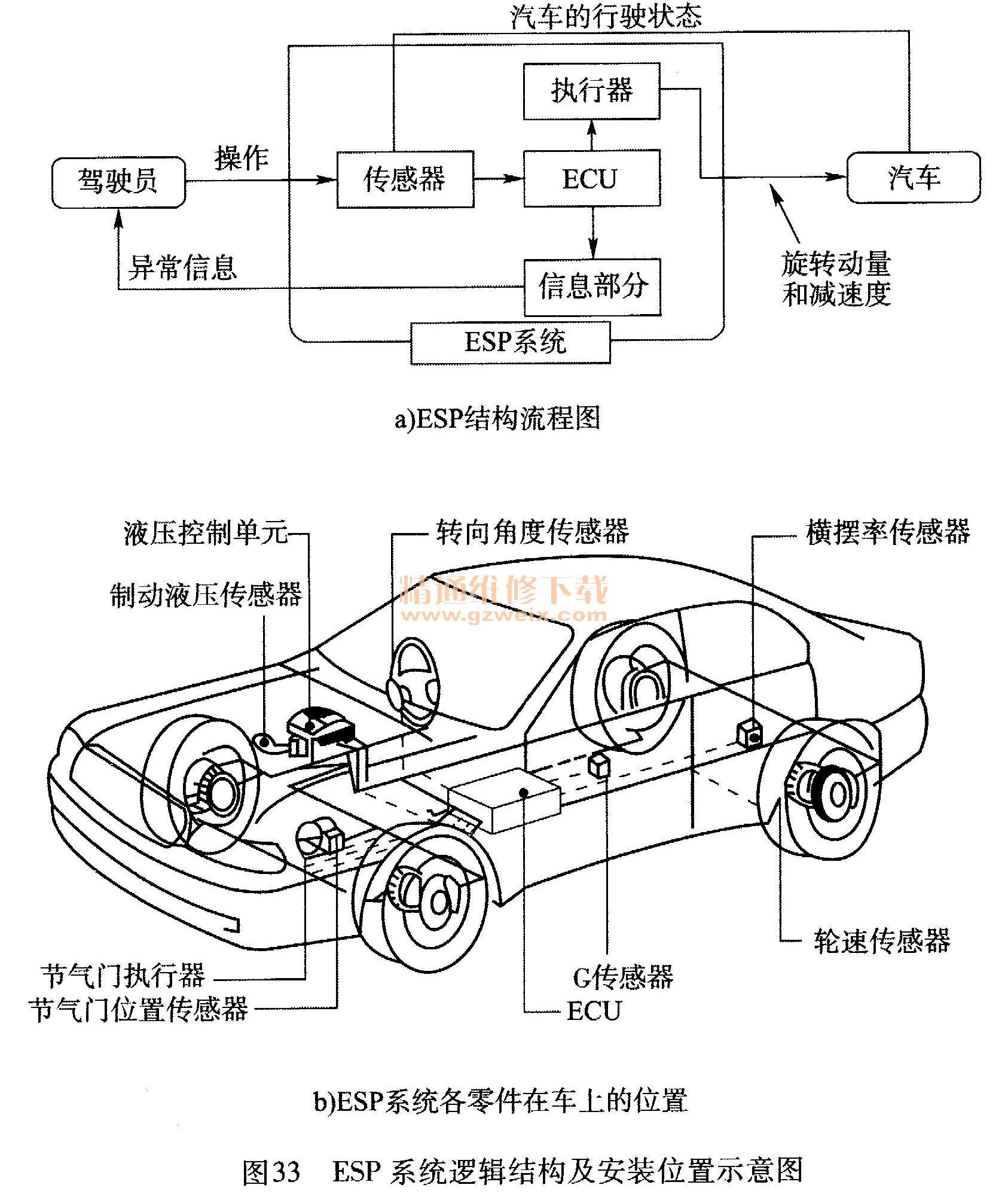 1. ESP的概念与类型 (1) ESP的概念 ESP是Electronic Stability Program的缩写,即汽车电子稳定程序,简称电子稳定系统。ESP是通过发动机ECU的控制,有选择性地控制制动轮缸的制动力,防止车辆滑移,属于汽车主动安全系统,又称为行驶动力控制系统。它是ABS和ASR两种系统功能的延伸。从某种意义讲,ESP系统也是一种牵引力控制系统,但是与其他牵引力控制系统比较,ESP不仅控制驱动轮,而且控制从动轮。如后轮驱动汽车转向过度时,ESP便通过控制外侧的前轮制动力来稳定车辆,防止