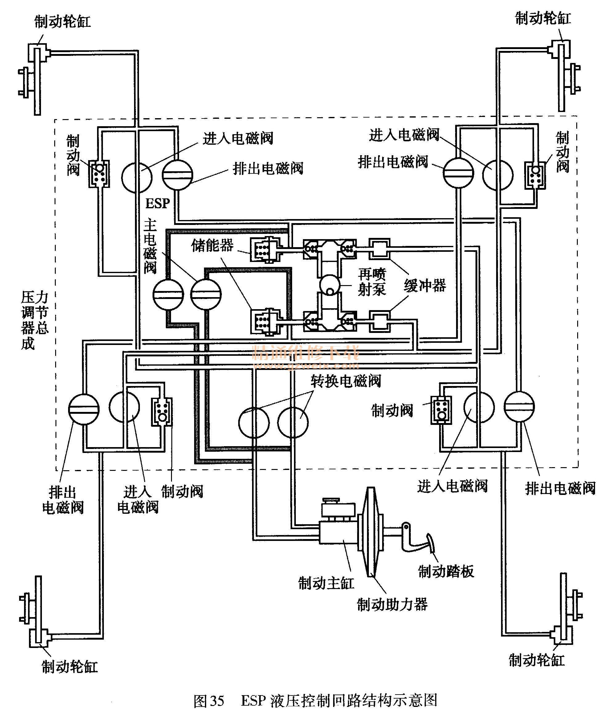 详解车辆esp的基本结构与工作原理