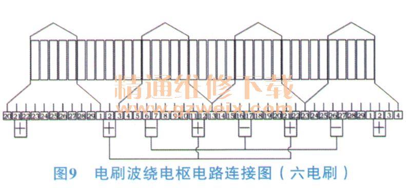 起停起动机电刷结构的研究