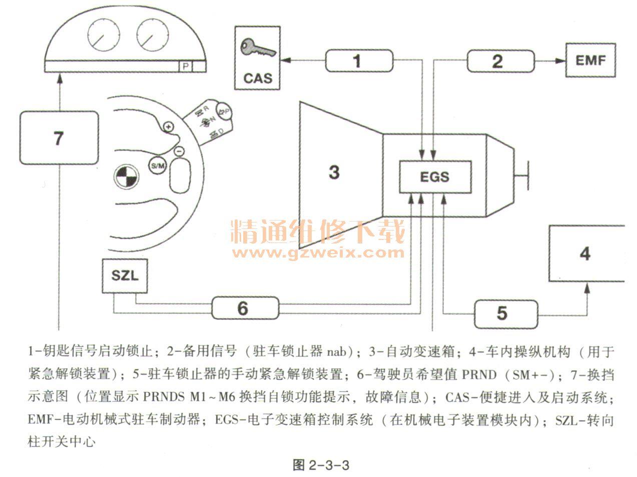 宝马车系ga6hp自动变速箱详解
