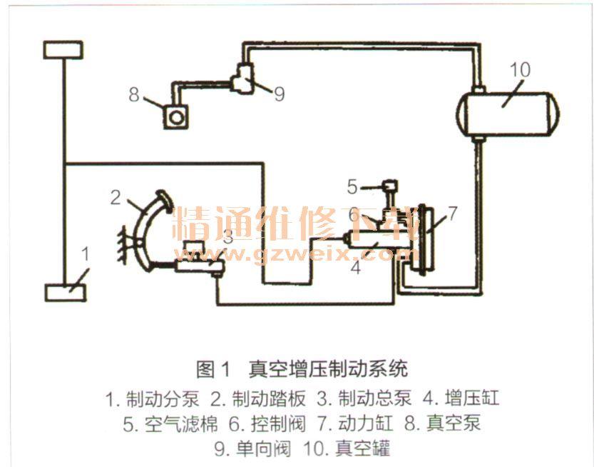 真空泵是真空增压制动系统的动力源,其润滑油来源于柴油机主油道,真空