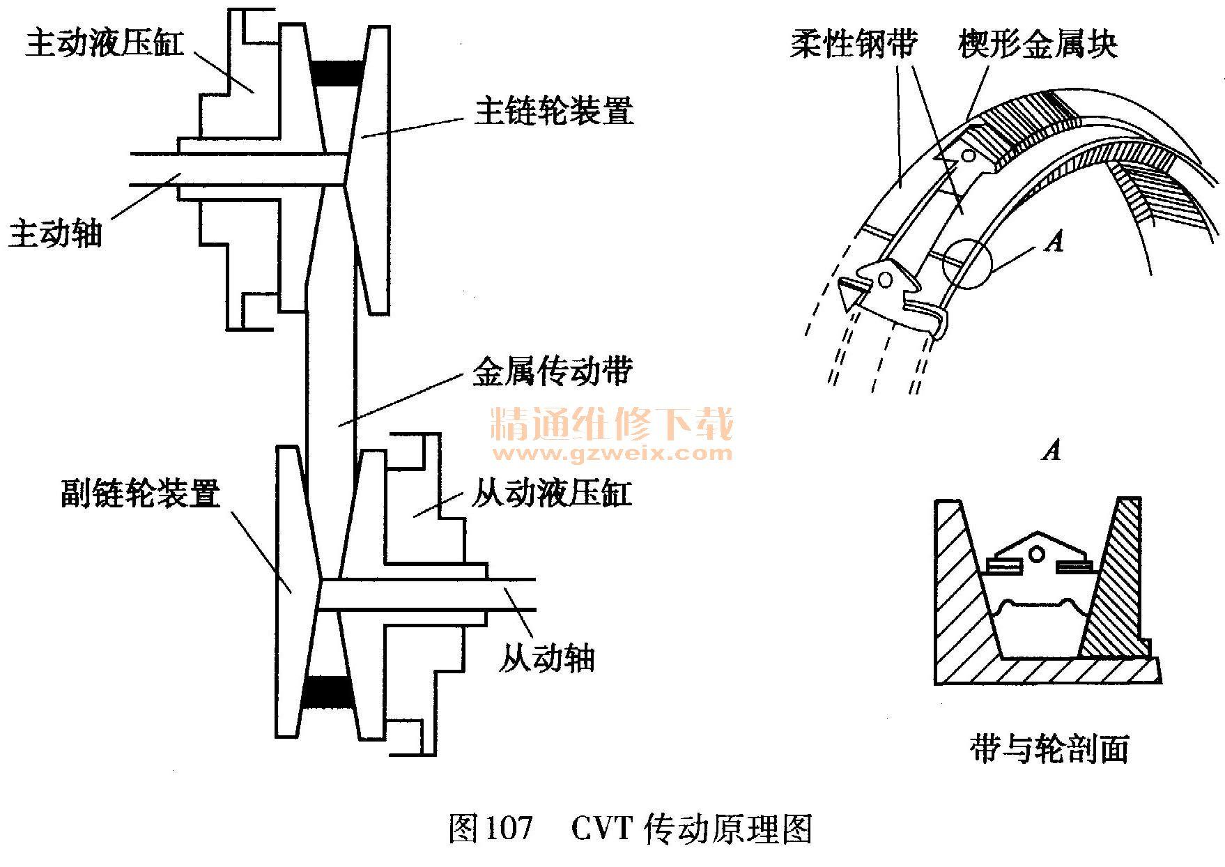 铲车无级变速器的原理_铲车无级变速发动机