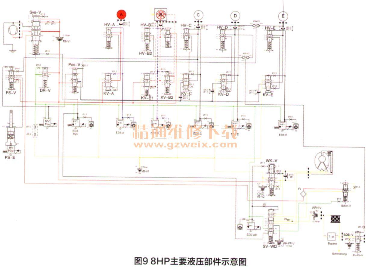 分析奥迪a8l 8hp机电控制单元结构及各个挡位油路(上)