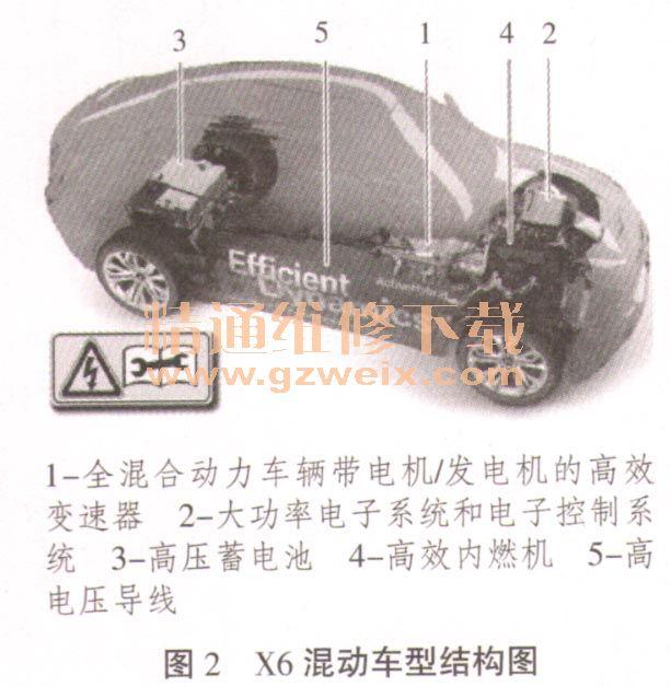 剖析宝马x6混合动力车型结构与功能