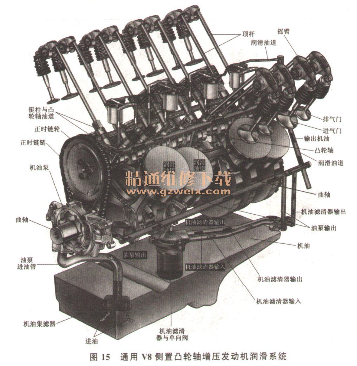 汽车发动机润滑系统基本组成与各零件结构