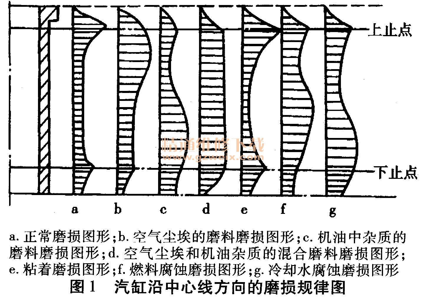 汽缸的圆度和圆柱度,对于小型柴油机来说,一般不大于0. 02~0. 03 mm.