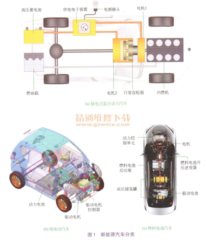"""一、电动汽车分类 新能源汽车(New Energy Vehicles)正式出现是在工业和信息化部(工产业〔2009〕第44号)2009年6月17日公告发布的《新能源汽车生产企业及产品准人管理规则》(2009年7月1日正式实施)上。在此规则中明确指出:""""新能源汽车是指采用非常规的车用燃料作为动力来源(或使用常规的车用燃料、采用新型车载动力装置),综合车辆的动力控制和驱动方面的先进技术,形成的技术原理先进、具有新技术、新结构的汽车。新能源汽车包括混合动力汽车、纯电动汽车(BEV,包括太阳能汽车)、"""