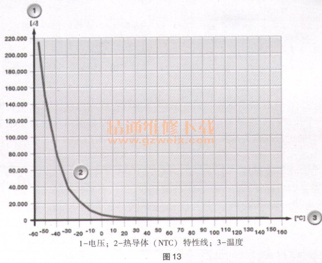 冷却液温度传感器的标准值见表3.