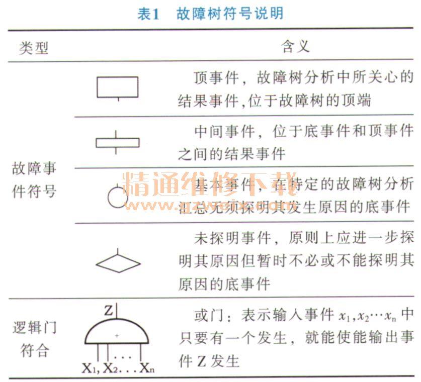 精通维修下载 文档资料 汽车技术 汽车电器       2)某个控制器的故障