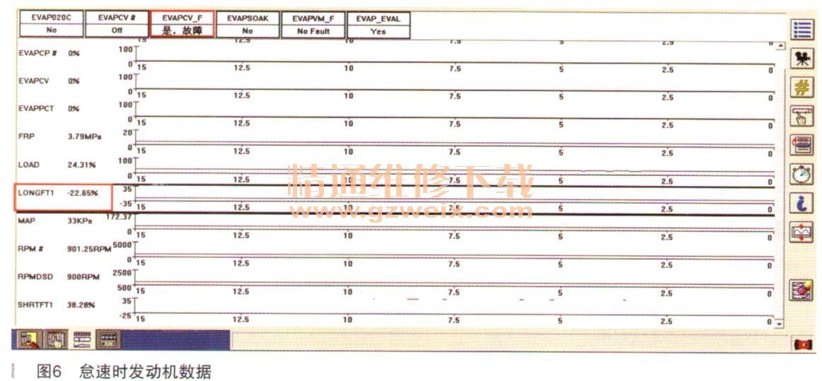 读取故障码的快照资料及冻结数据如图3~图5所示。    从读到的数据信息可知,出现故障时发动机处于怠速运转状态,此时发动机的长期燃油调整为-12.5%明显偏大。除了发现长期燃油修正系数为负值(说明此时确实存在混合气过浓的现象)外,发动机其他各种数据:发动机负荷、大气压力、歧管压力、燃油压力、水温数据以及炭罐电磁阀工作状态(怠速时0%)基本正常。