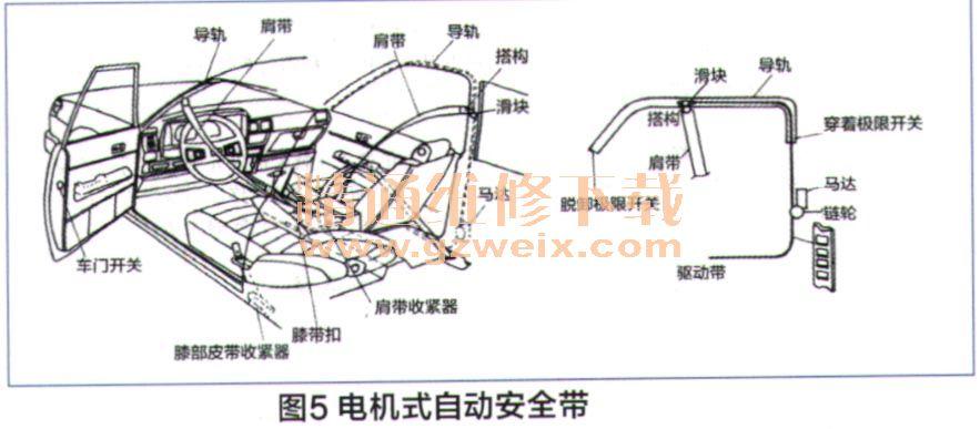 分析汽车结构中的电子控制电路