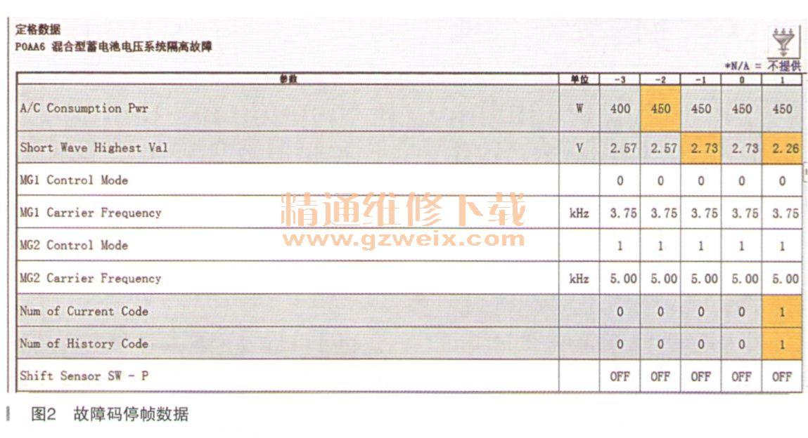 丰田凯美瑞空调系统导电率过高导致高压绝缘隔离