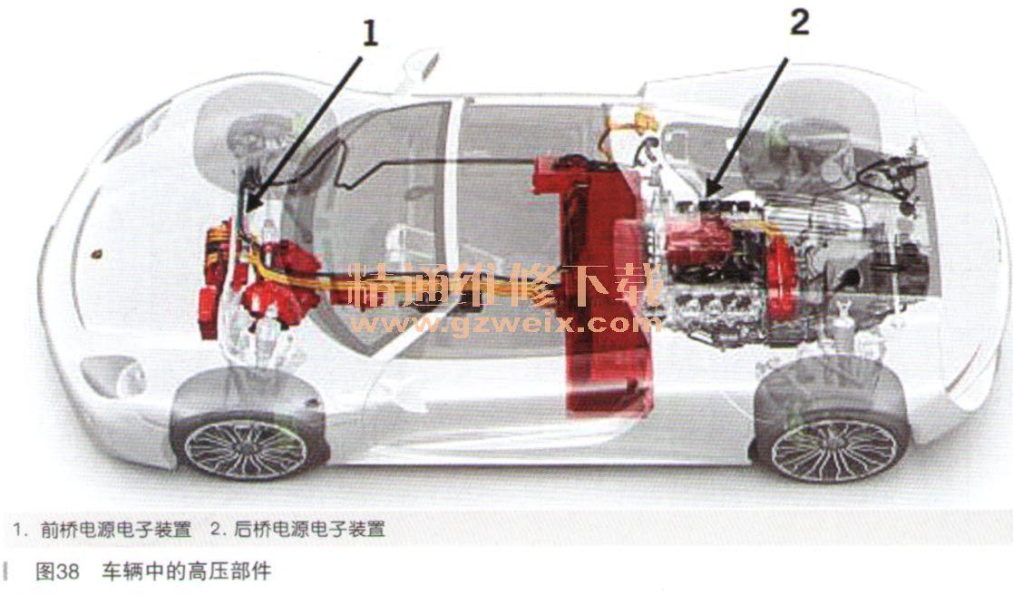 十二、电源电子装置 1.概述 相比保时捷Panamera S E-Hybrid、保时捷918 Spyder采用了两个电源电子装置单元(如图38所示),每个对应一台电机。这些电源电了一装置与保时捷Pananiera S E-Hybrid所采用的装置完全相同。保时捷918 Spyder的两台电源电子装置单元都有不同的软件版本,可满足前后桥的不同操作条件,如图39所示。   一台电源电子装置单元位于前桥前部,另一台位于后桥前部、发动机右侧。电源电子装置单元负责执行以下任务: ·将高压锂离子蓄电池提