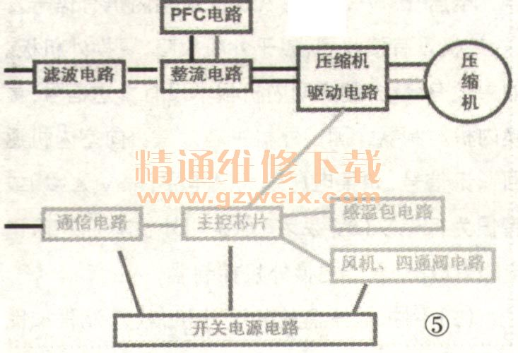 其变频控制器系统结构如图1~图5所示.