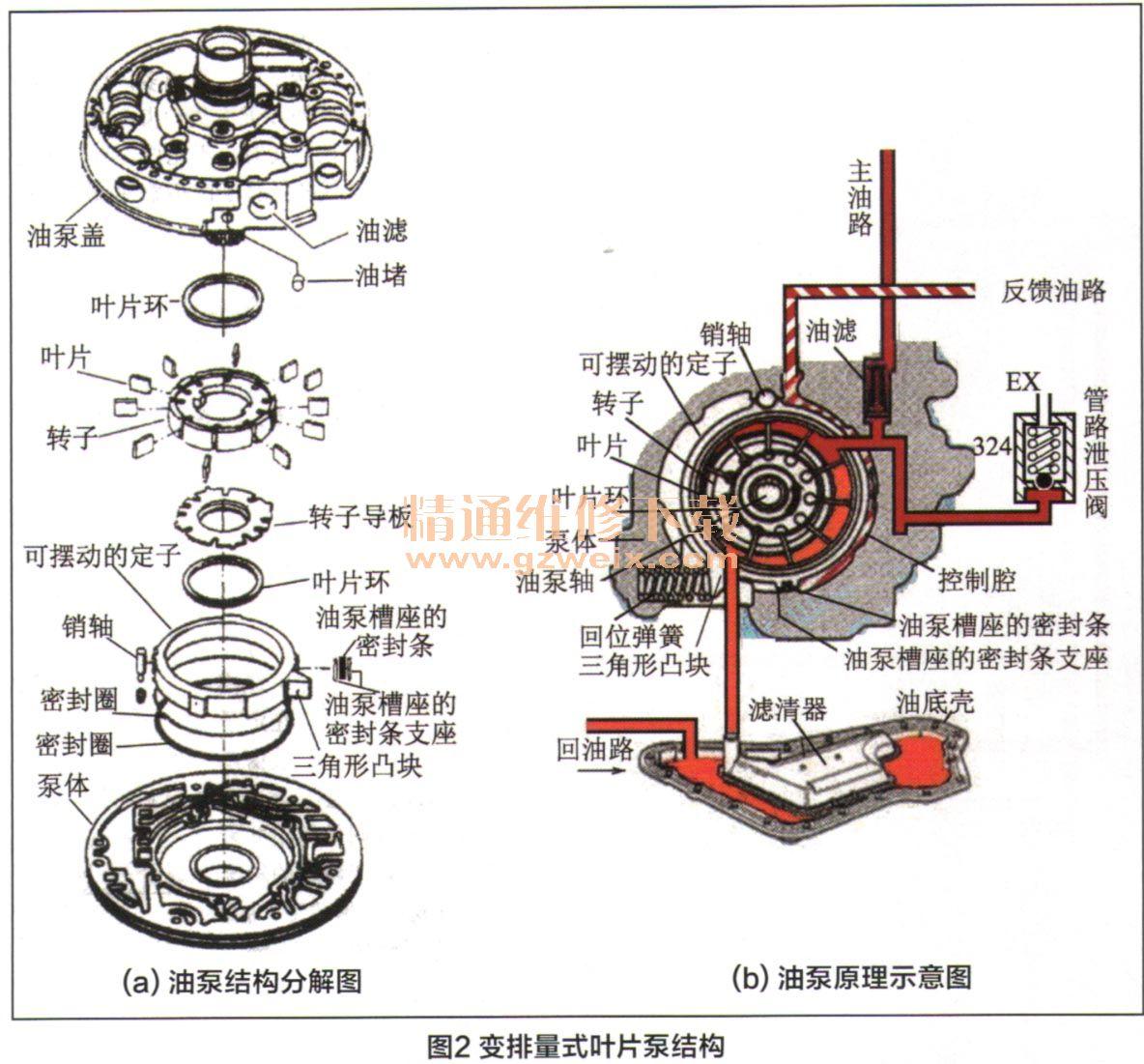 通用汽车4t65e型自动变速器采用变排量式叶片泵,该油泵的结构图片