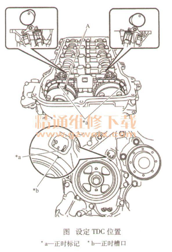 """下面为发动机1号气缸设置TDC位置方法。 转动曲轴带轮直至其正时槽口(凹槽)与正时链条盖分总成的正时标记""""0""""对准。 如图所示,检查并确认凸轮轴正时齿轮总成和排气凸轮轴正时齿轮总成的各正时标记对准。如果没有对准,则转动曲轴1圈(360°)以对准图中所示的正时标记。  提示:""""A""""不是正时标记。 相关资料:"""