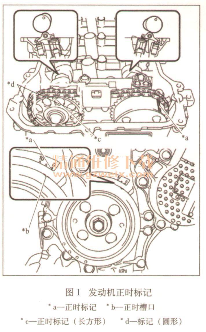 """1.正时链单元拆卸步骤 1)将1号气缸设定至TDC/压缩:转动曲轴带轮,直至其正时槽口与正时链条盖分总成的正时标记""""0""""对准。凸轮轴正时链轮上有3个标记。确保正时标记(长方形)位于顶部。 如图1所示,检查并确认凸轮轴正时链轮和凸轮轴正时齿轮总成上的正时标记朝上。  如果没有对准,则转动曲轴1圈(360°),并按如上所述对准正时标记。 2)拆卸曲轴带轮。 3)拆卸1号链条张紧器总成:从正时链条盖分总成上拆下2个螺母、支架、1号链条张紧器总成和衬垫。在未安装1号链条张紧器总成的"""