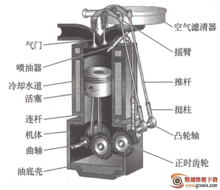 柴油机供给系统_柴油机的基本构造及其组成 - 精通维修下载