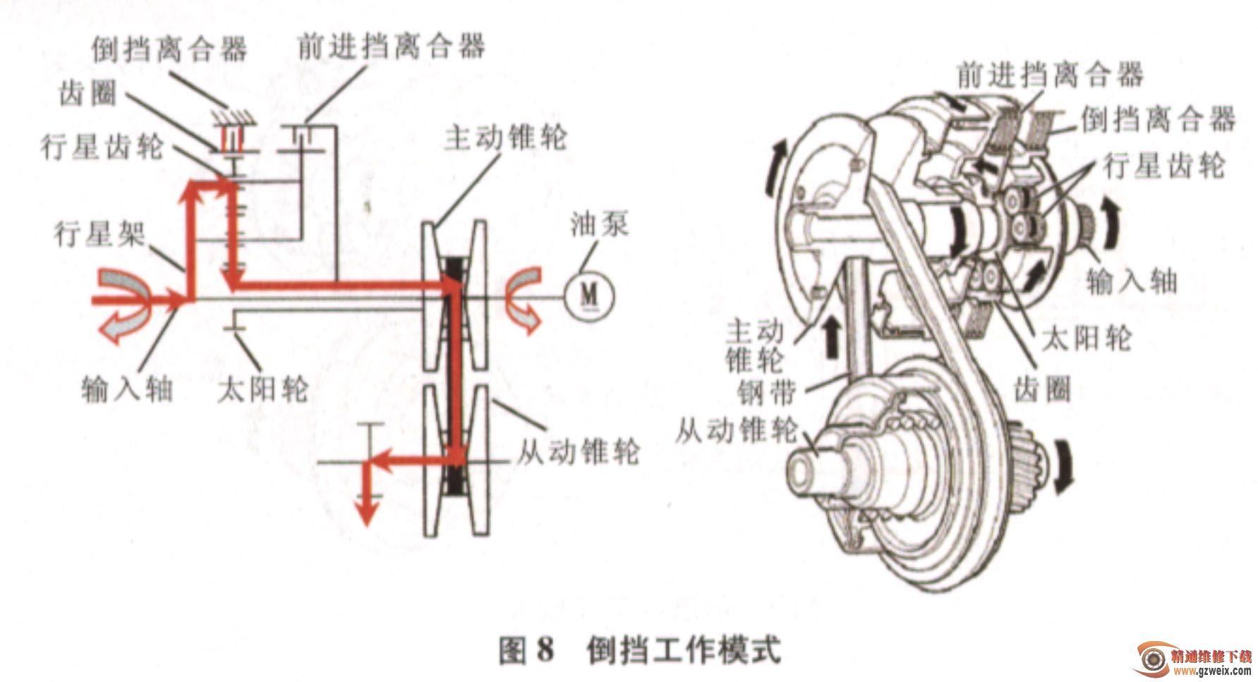 2.1扭转减振器 扭转减振器(图5)主要用来将发动机的转矩传递到变速器并在一定程度上降低传动系的扭转振动。多数传统自动变速器都使用液力变矩器连接发动机和变速器输入轴,长城炫丽车无级变速器则使用的是扭转减振器,结构简单,成本低。法兰零件与花键毅固定连接,当发动机转速与变速器输入轴转速不同步时,花键毅带动法兰零件相对连接盘发生转动,压缩减振弹簧,起到减振效果。  2.
