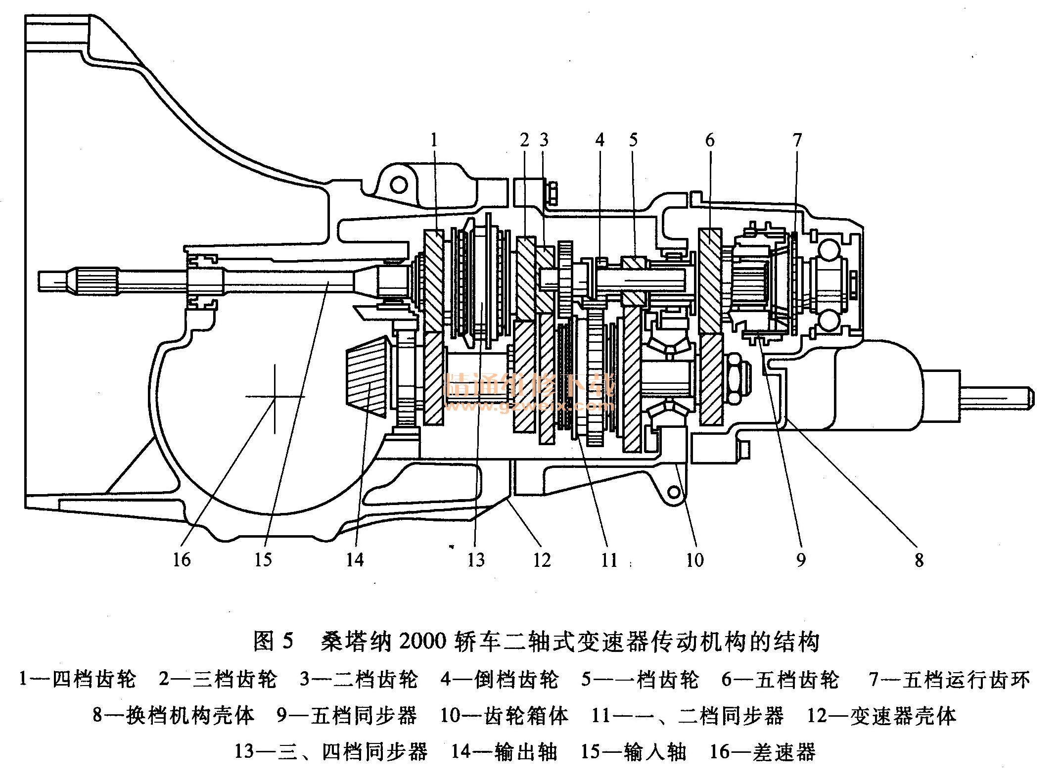 第二节 变速器的变速传动机构 手动变速器包括变速传动机构和操纵机构两大部分。变速传动机构的主要作用是改变转矩的大小和方向,操纵机构的作用是实现换档。 变速传动机构是变速器的主体,按土作轴的数量(不包括倒档轴)可分为二轴式变速器和三轴式变速器。 普通齿轮式变速器也称轴线固定式变速器(以下简称变速器),它按照变速器传动齿轮轴的数目,可分为两轴式变速器和三轴式变速器(也称中间轴式变速器)。 一、两轴式变速器 两轴式变速器的动力传递主要依靠两根相互平行的轴(输入轴和输出轴)完成。此外,还有一根比较短的倒档轴以帮助