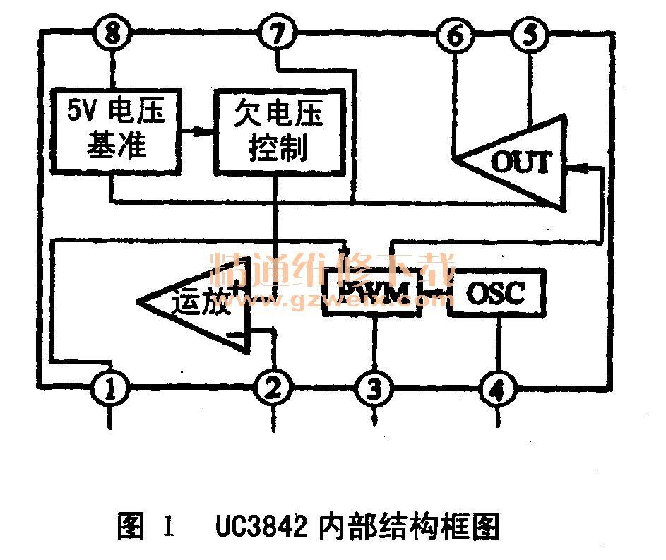 故障现象:电源指示灯不亮,无图像、无声音。 分析与检修:打开接收机发现,电源保险管内部断开,且发黑较为严重,说明电源电路中有严重短路现象。进一步检测开关管VT1,该管内部已击穿短路。根据检修此类开关电源的经验,电源开关管击穿通常还会引起该机上的IC1(UC3842)及其他元器件损坏。检测中发现IC1,R1只.