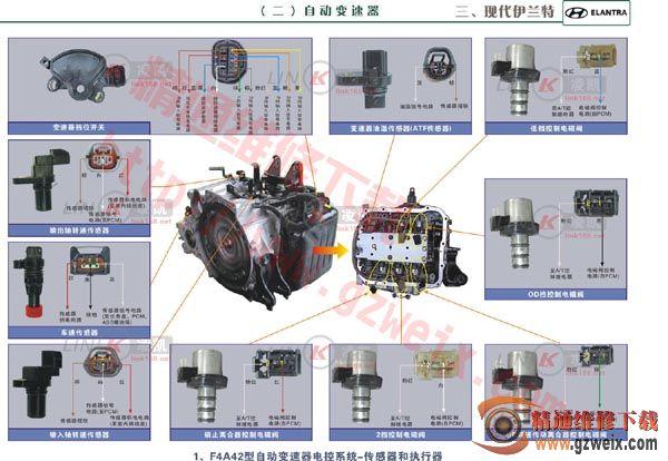 现代伊兰特自动变速器-f4a42型自动变速器电控系统传感器和执行器图片