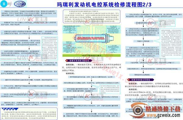 玛瑞利发动机电控系统检修流程图 2高清图片