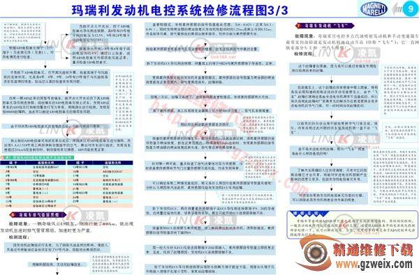 玛瑞利发动机电控系统检修流程图 3高清图片