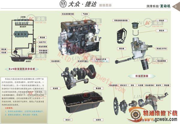 大众捷达发动机--润滑系统